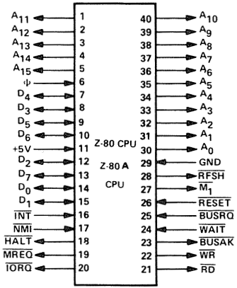 Z80 CPU pin-out.png